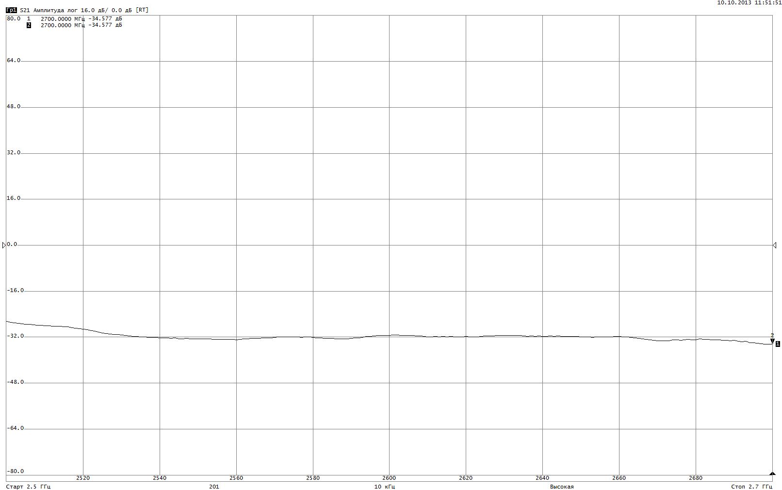 Зависимость модуля коэффициента передачи между каналами от частоты