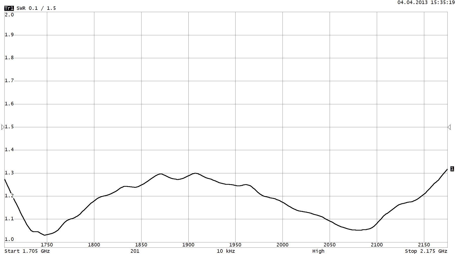 Зависимость КСВН от частоты график