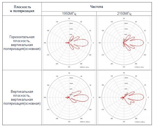 Зависимость коэффициента направленного действия от угла поворота антенны