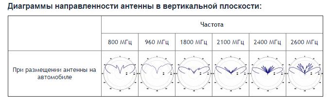 Зависимость КСВ на входе антенны от частоты