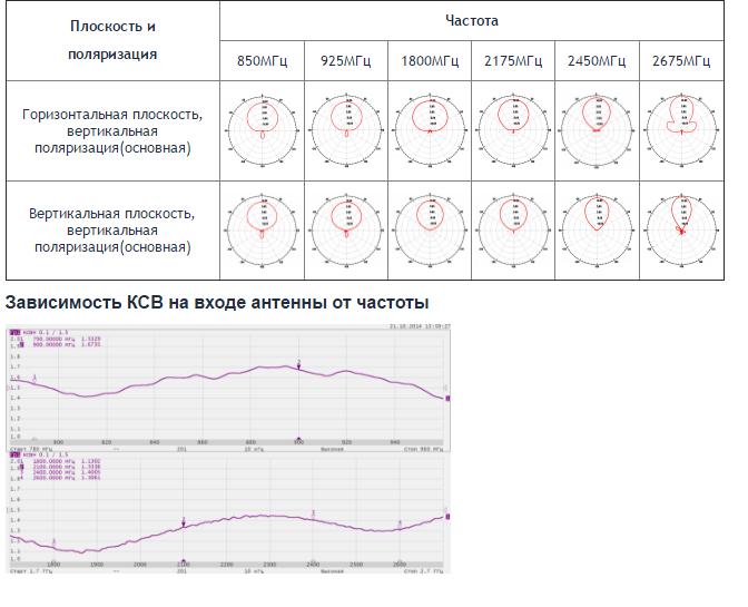 Зависимость КСВ от частоты график