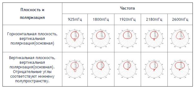 Диаграммы направленности антенны